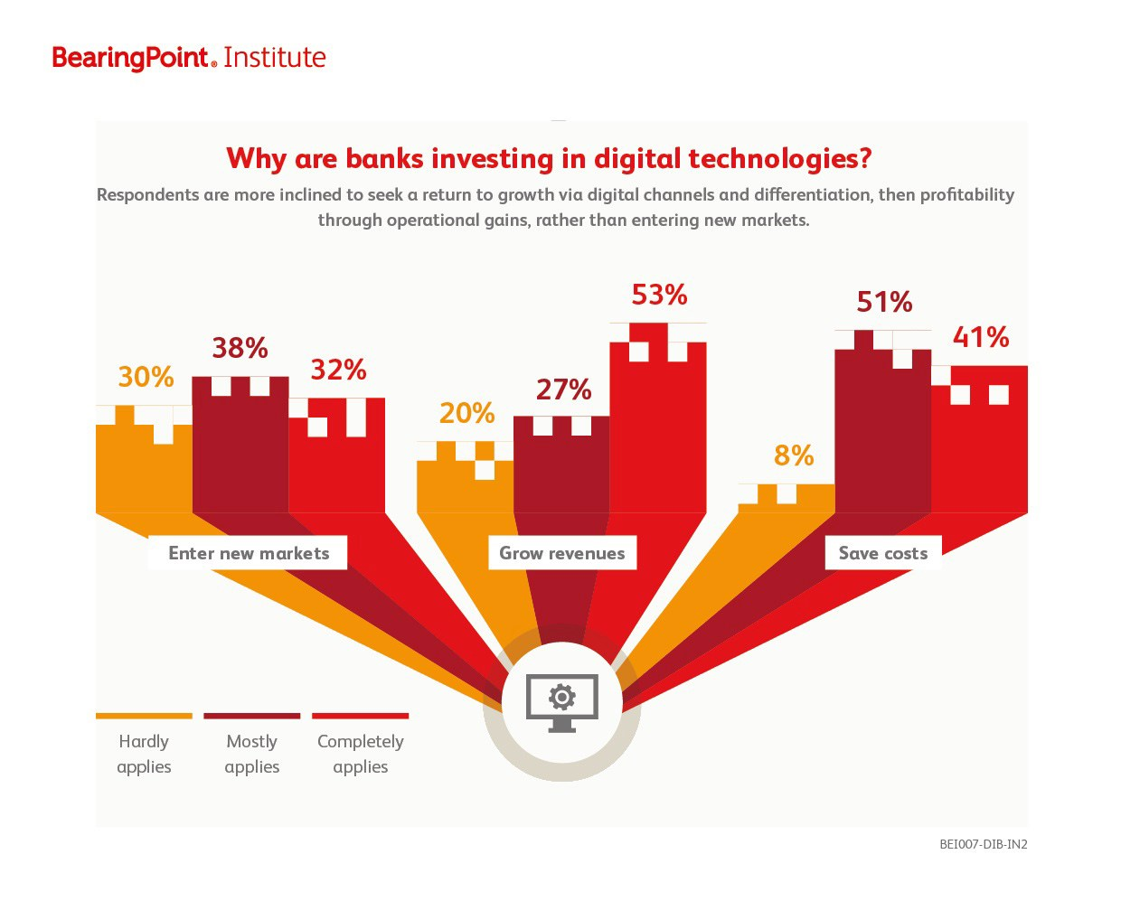 grafik BearingPoint_investitionen in digitale Technologien