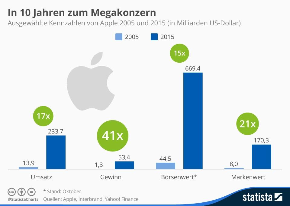 grafik apple statista umsatz gewinn