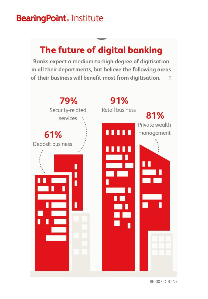 grafik bearingpPoint_Die Zukunft von Digital Banking_101115