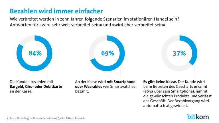 grafik bitkom digitalisierung_in_der_finanzbranche_page_003