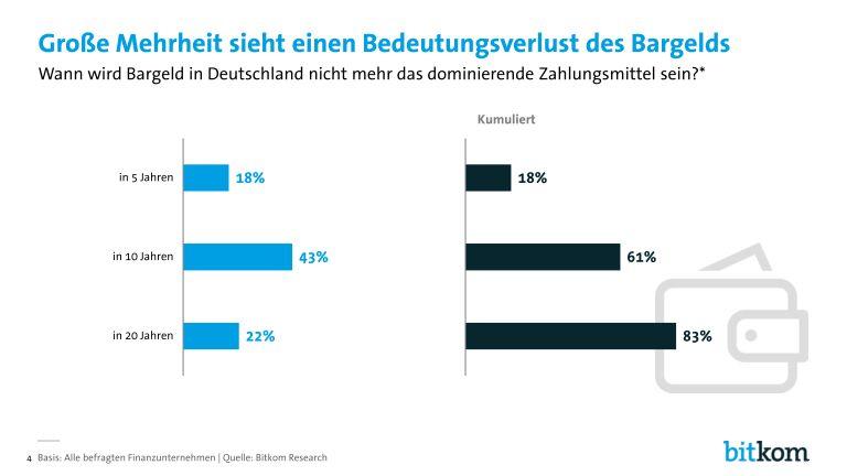 grafik bitkom digitalisierung_in_der_finanzbranche_page_004
