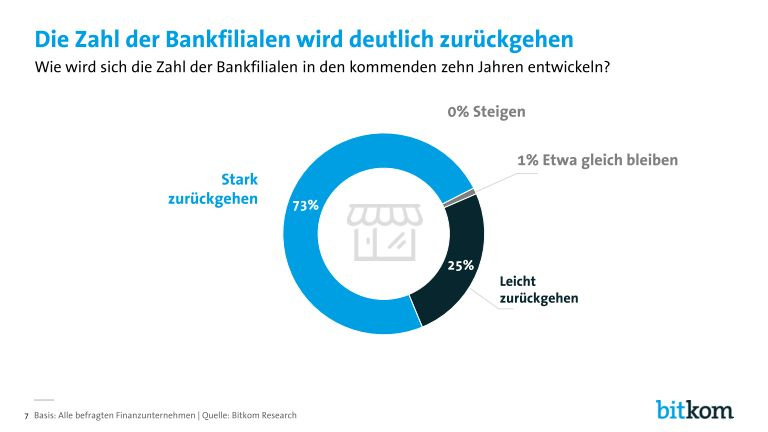 grafik bitkom digitalisierung_in_der_finanzbranche_page_007