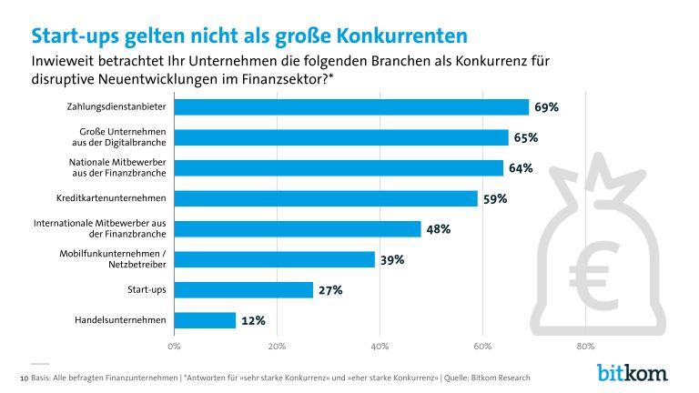 grafik bitkom digitalisierung_in_der_finanzbranche_page_010