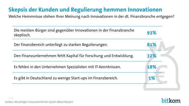 grafik bitkom digitalisierung_in_der_finanzbranche_page_011
