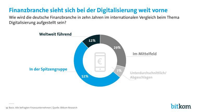 grafik bitkom digitalisierung_in_der_finanzbranche_page_012