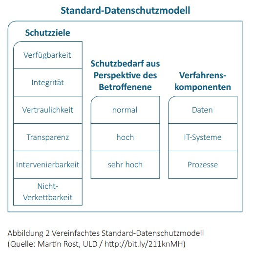grafik (c) fzi  bmwi smart data datenschutzmodell