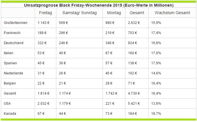 grafik deals com umsatzprognose black friday