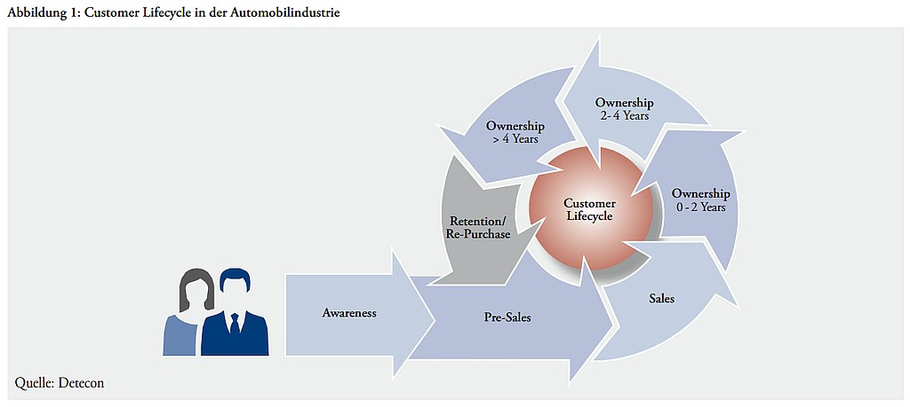 grafik detecon customer lifecycle