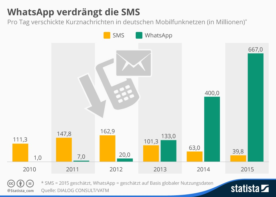 grafik dialog consultant vatm statista sms whatsapp