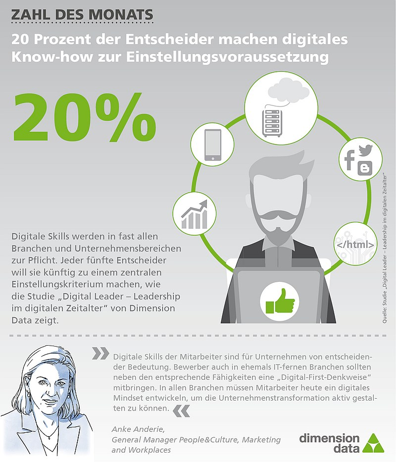 grafik dimension data ditigal know-how