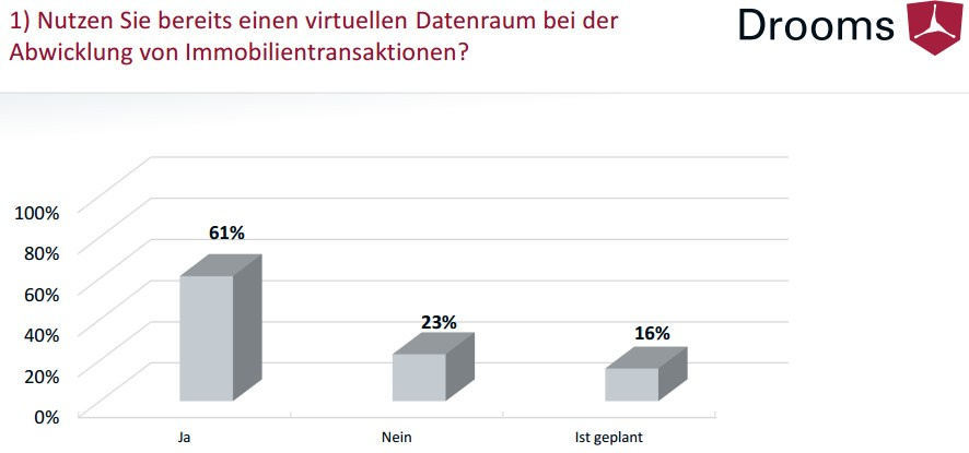 grafik drooms virtueller datenraum