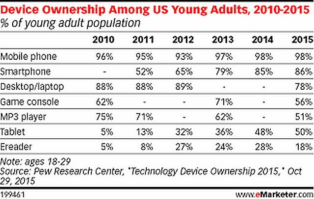 grafik emarketer device ownership