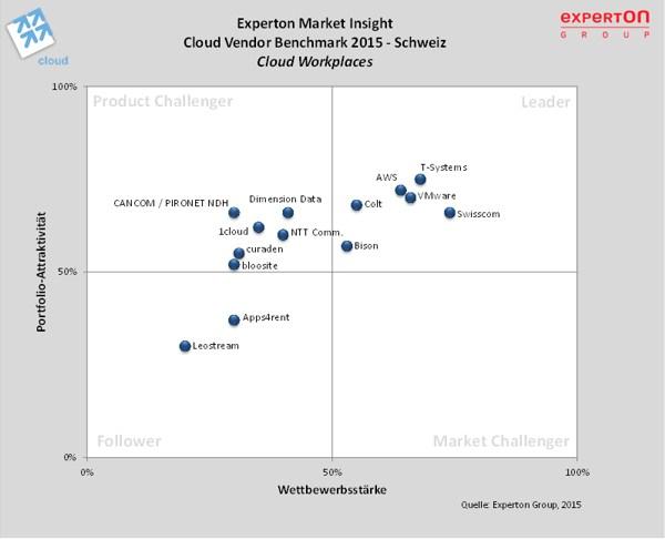 grafik experton cloud vendor schweiz