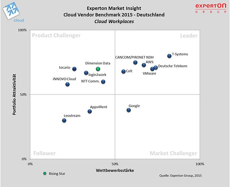 grafik experton cloud vendor workplaces benchmark