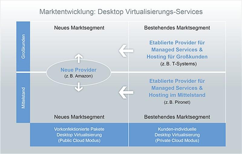 grafik experton cloud workplaces marktentwicklung