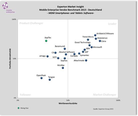 grafik experton mobile enterprise vendor mdm