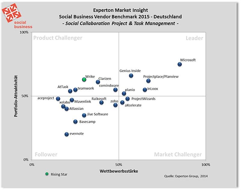 grafik experton social collaboration project task management