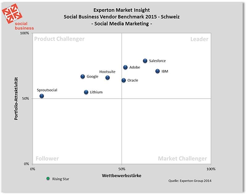 grafik experton social media marketing schweiz