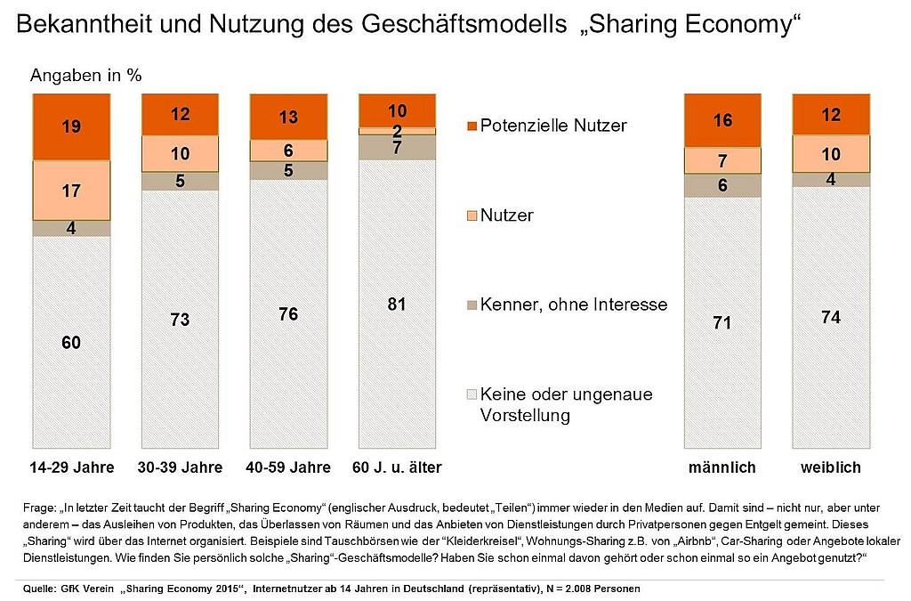 grafik gfk verein sharing economy 2015