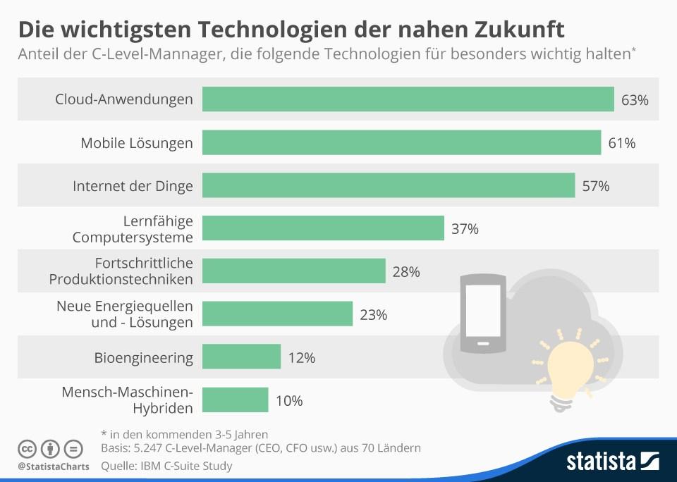 grafik ibm statista technologien zukunft