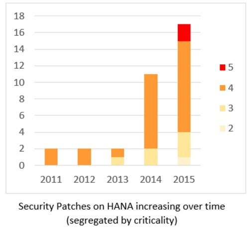 grafik onapsis security patches sap hana