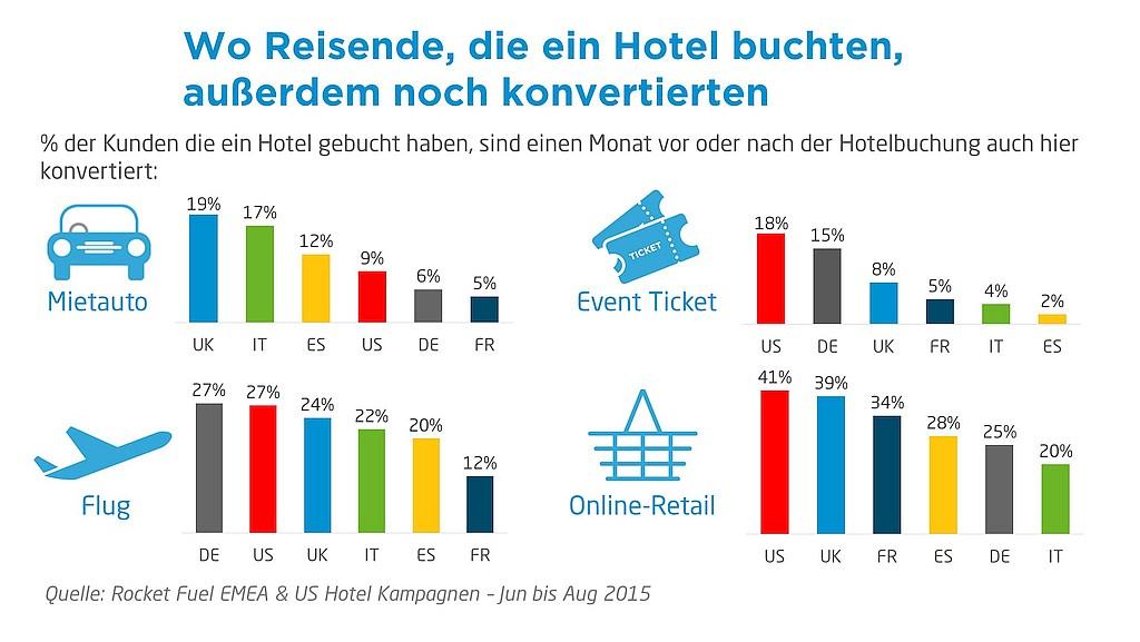grafik rocket fuel  - Hotelbuchungen und andere Einkäufe