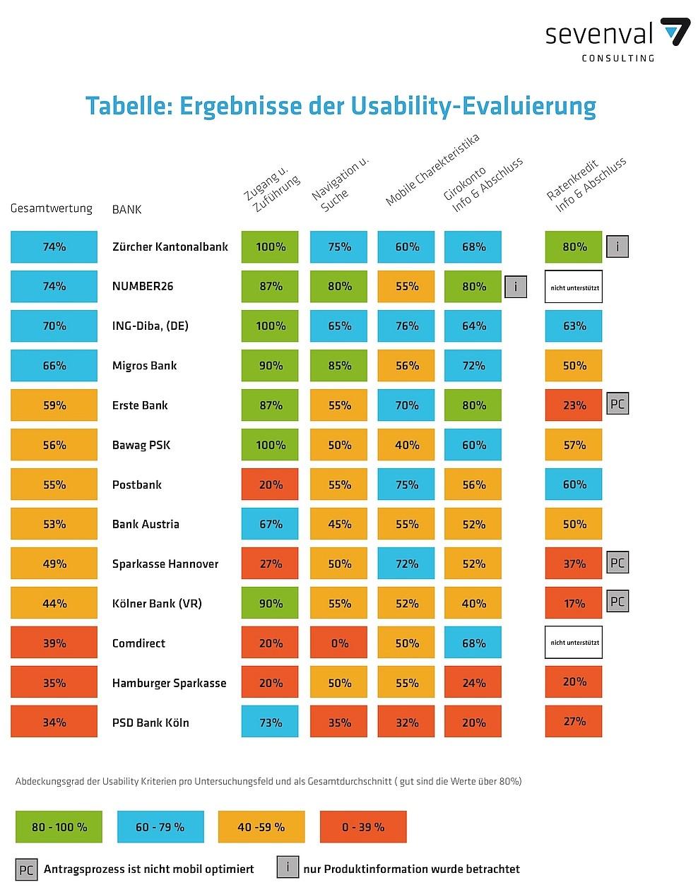grafik sevenal banken mobil usability wertung