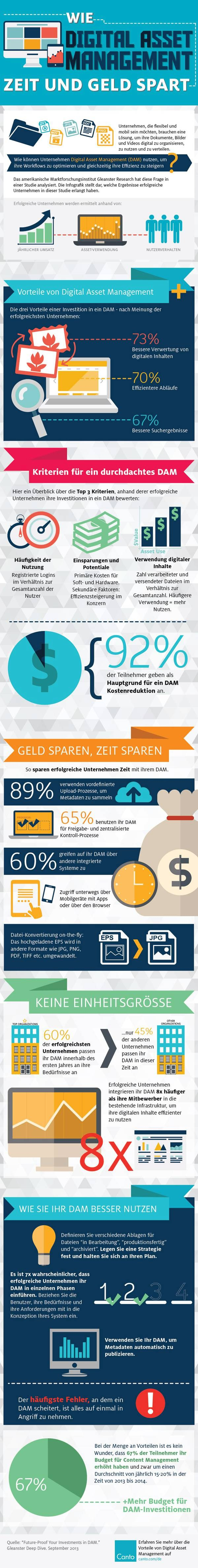 infografik canto dam-software digital asset management