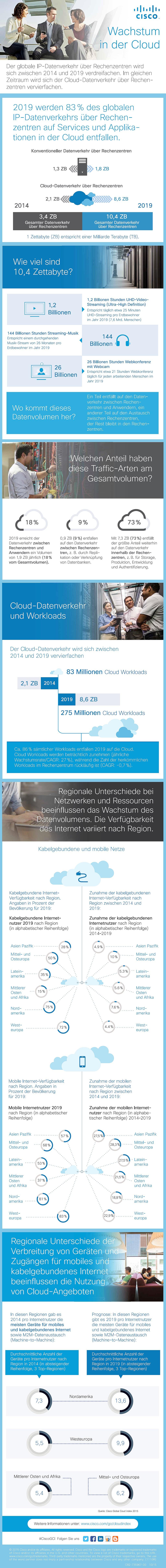 infografik cisco cloud rz datenverkehr