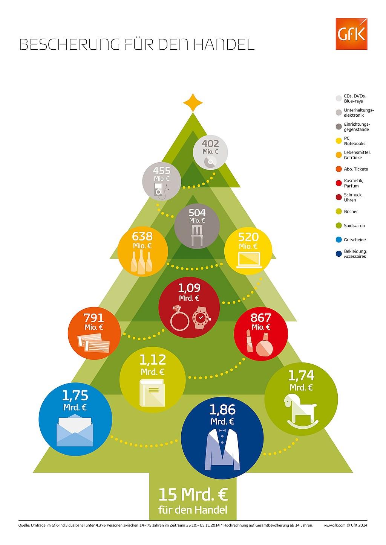 infografik gfk weihnacht handel umsätze