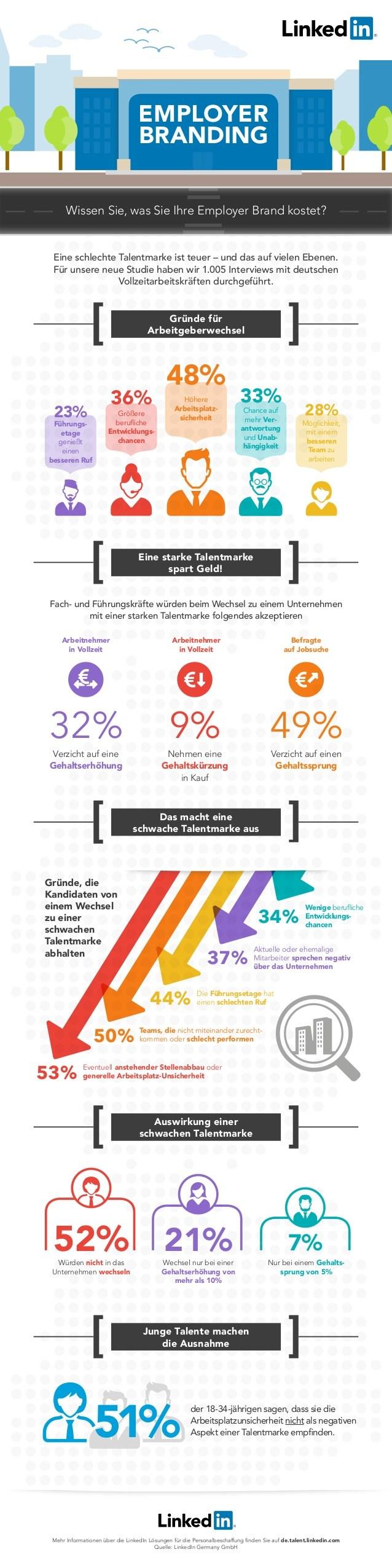infografik linkedin arbeitgebermarke