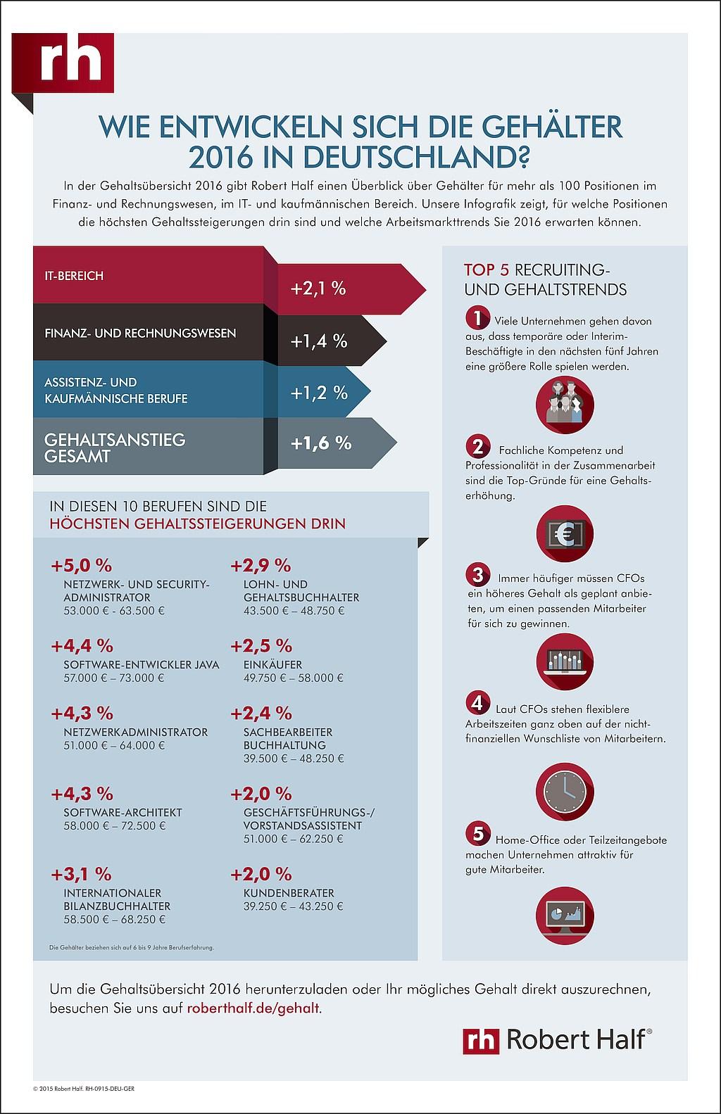 infografik robert half gehaltsentwicklung 2016