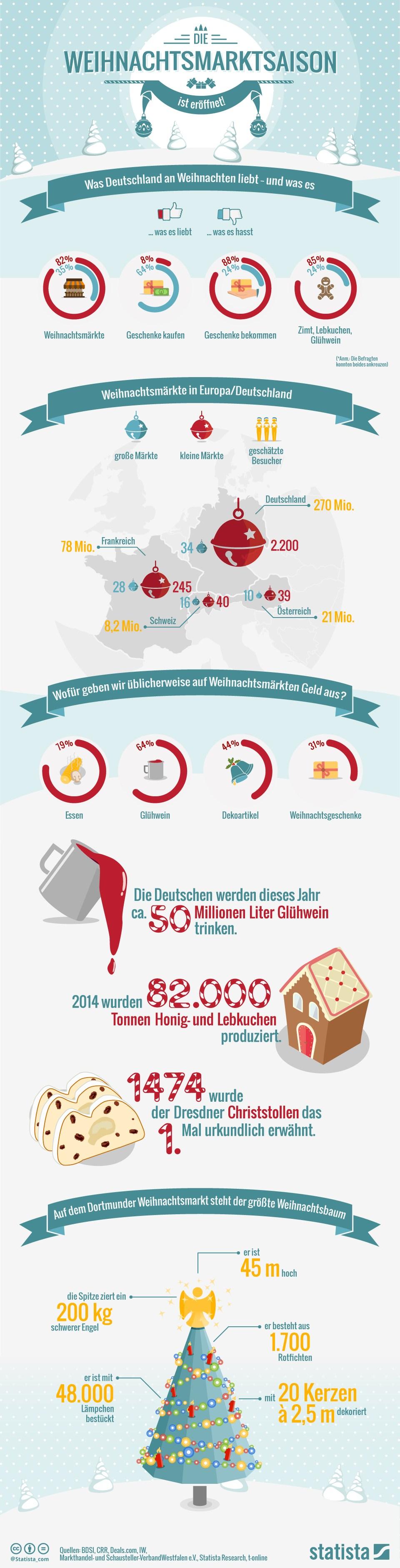 infografik statista weihnachtsmärkte