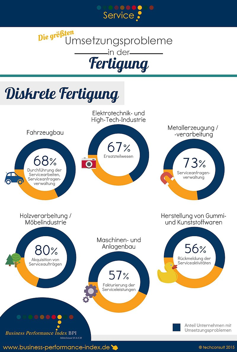 infografik techconsult fertigung service