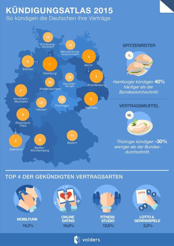 infografik volders_kuendigungsatlas_2015 bundesländer