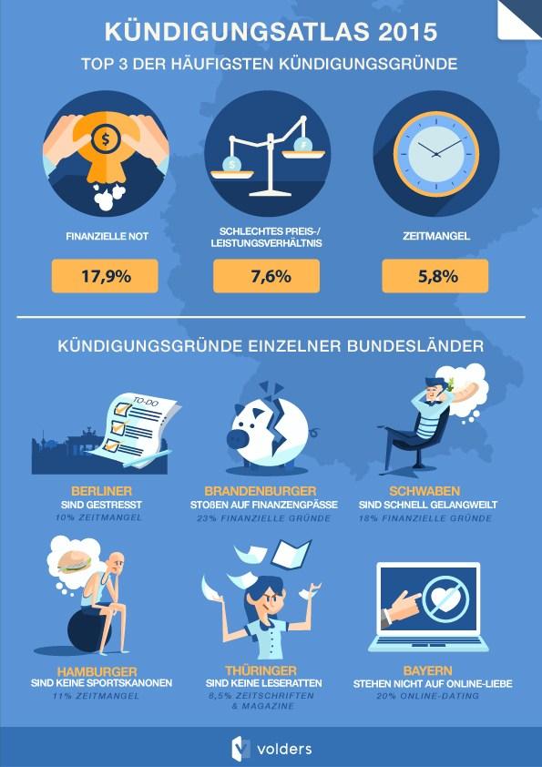 infografik volders_kuendigungsatlas_2015 gründe