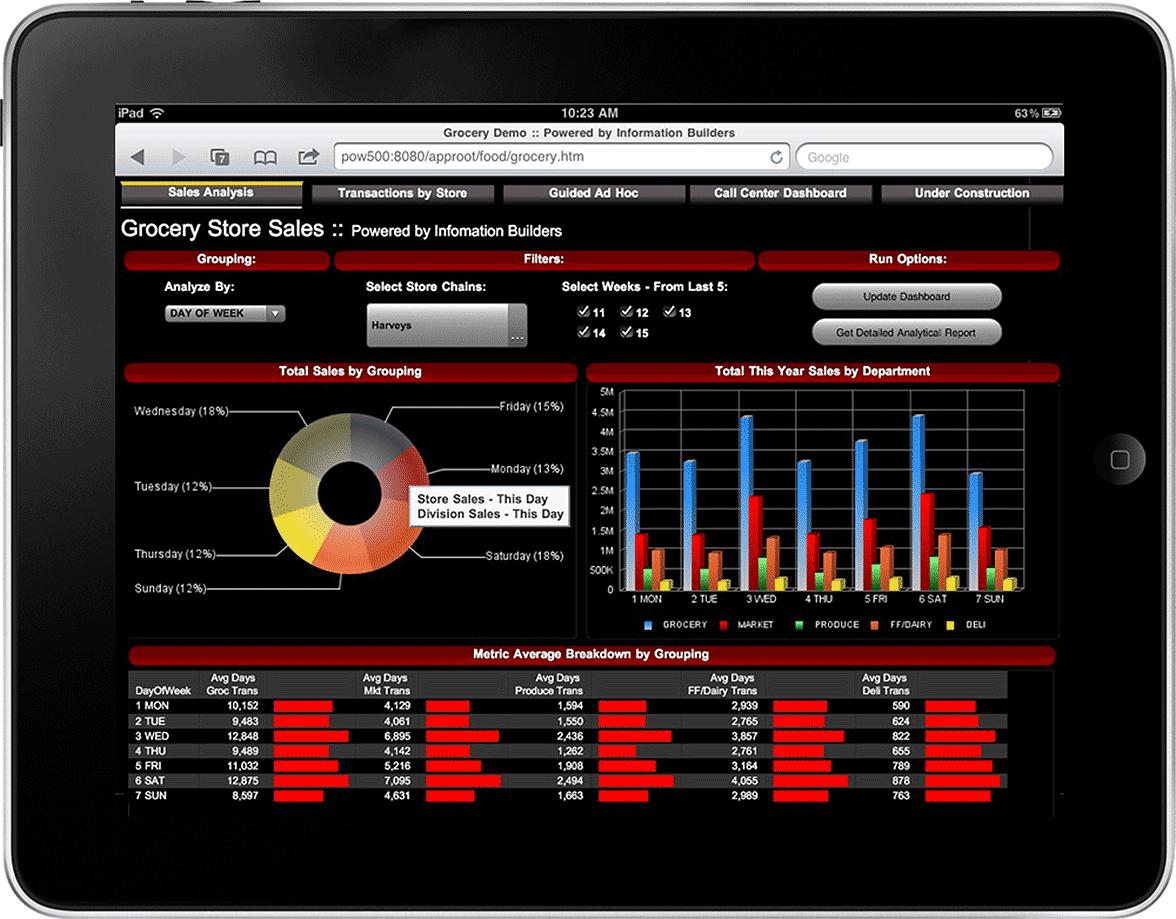 Für fundierte Entscheidungen müssen Daten möglichst rasch weitergegeben werden. Mit Systemen für eine operative BI erhalten Anwender eine Sicht auf Geschäftsereignisse in Echtzeit.