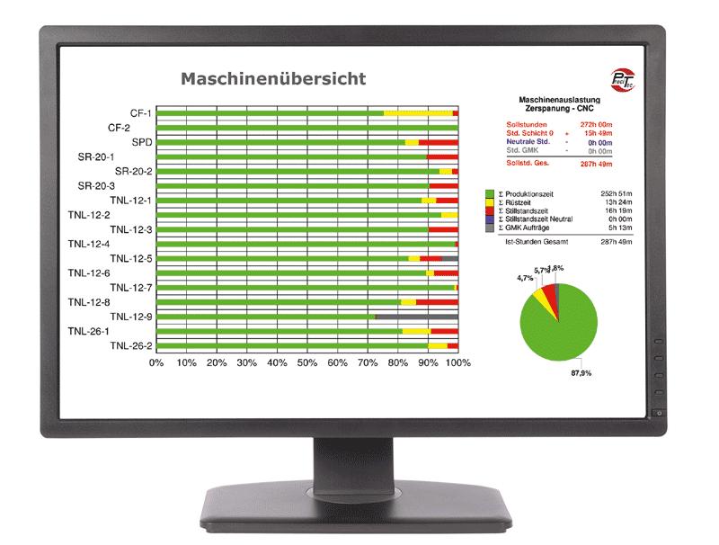 Über das BDE/MDE-Modul ProVis lassen sich mit den Daten aus der Produktion verschiedenste Auswertungen erstellen: Hier ein Überblick der Produktions-, Rüst- oder Stillstandszeiten der Fertigungsmaschinen in der laufenden Fertigung.