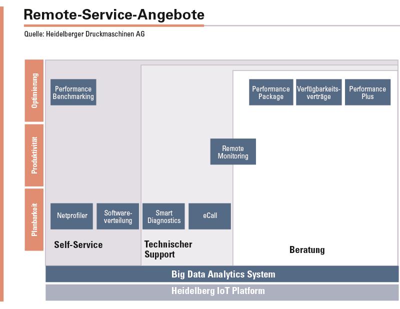 Dreh- und Angelpunkt der proaktiven Heidelberg Remote Services ist das Remote Monitoring – die kontinuierliche technische Überwachung des Maschinenzustands.
