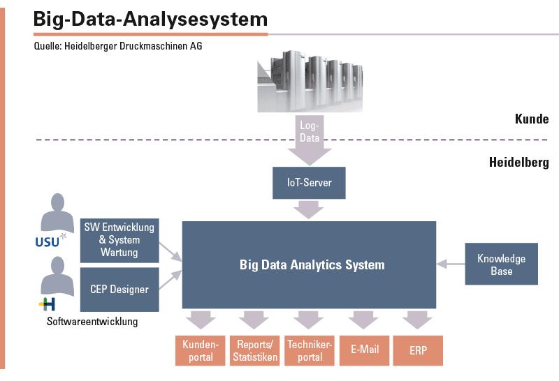 Über das performante und frei skalierbare Big-Data-Analysesystem werden Logdateien ausgewertet. Voraussetzung hierfür ist eine intelligente technische Architektur, welche die Verarbeitung riesiger, aktueller und historischer Daten mit Unterstützung von Machine-Learning und Data-Mining-Ansätzen ermöglicht.