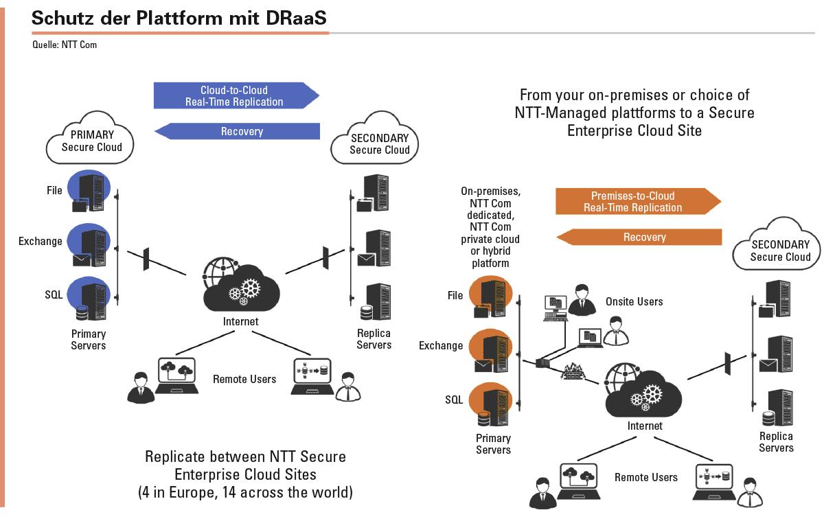 DRaaS ist ein rund um die Uhr gemanagter Cloud-basierten Dienst für Hochverfügbarkeit und Datensicherheit. Der Dienst sorgt für die durchgängige Verfügbarkeit geschäftskritischer Applikationen und Daten. Er ist als Cloud-to-Cloud- sowie als Premises-to-Cloud-Variante oder als Kombination beider verfügbar. Das Service- Modell generiert keine zusätzliche Kosten für IT-Infrastruktur oder für Schulungen der IT-Mitarbeiter.