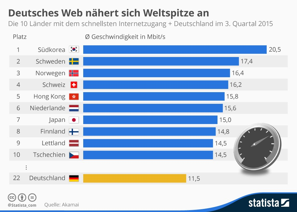 grafik akamai statista internet geschwindigkeit