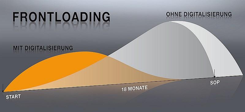 grafik beone frontloading