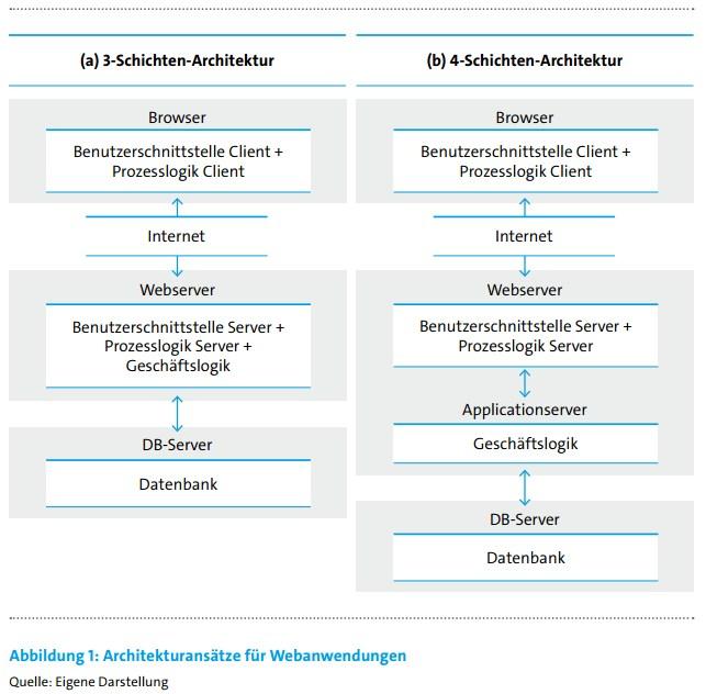 grafik bitkom architektur webanwendungen