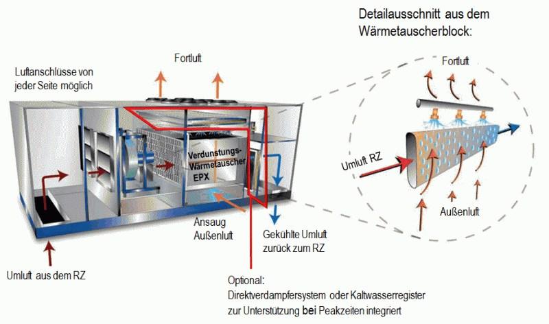 grafik (c) munters gmbh verdunstungskühlung