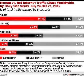 grafik emarketer incapsula good bot bad bot human traffic