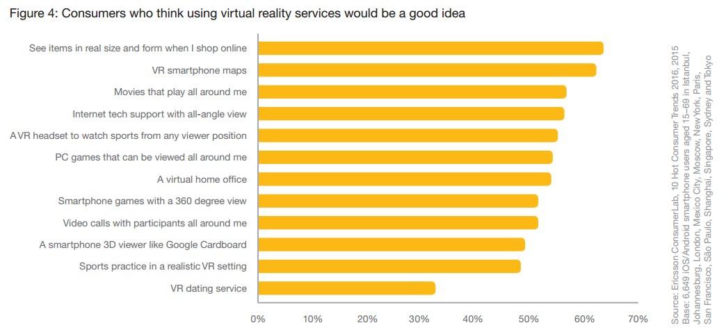 grafik ericsson virtual reality