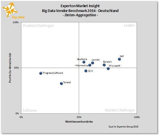 grafik experton big data daten aggregation