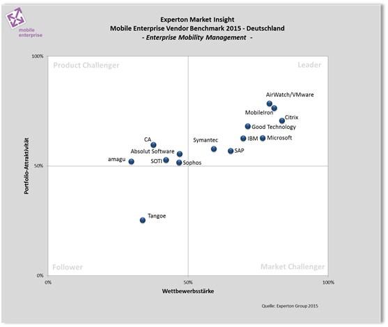 grafik experton enterprise mobility management