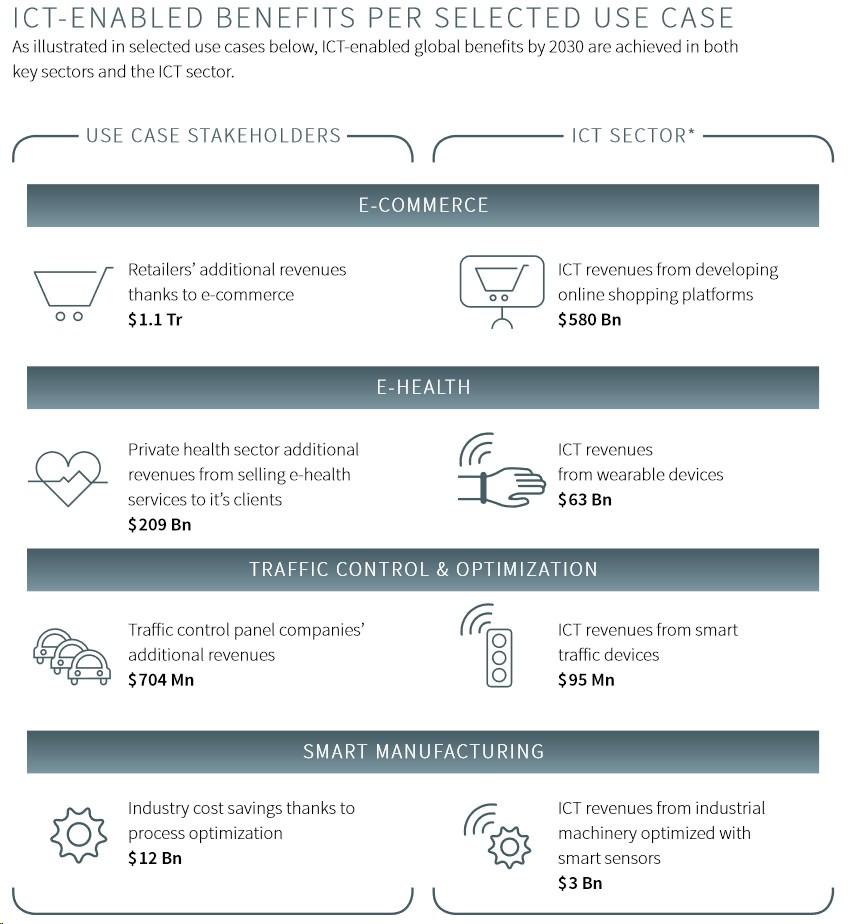 grafik gesi smarter2030 benefits ict use case